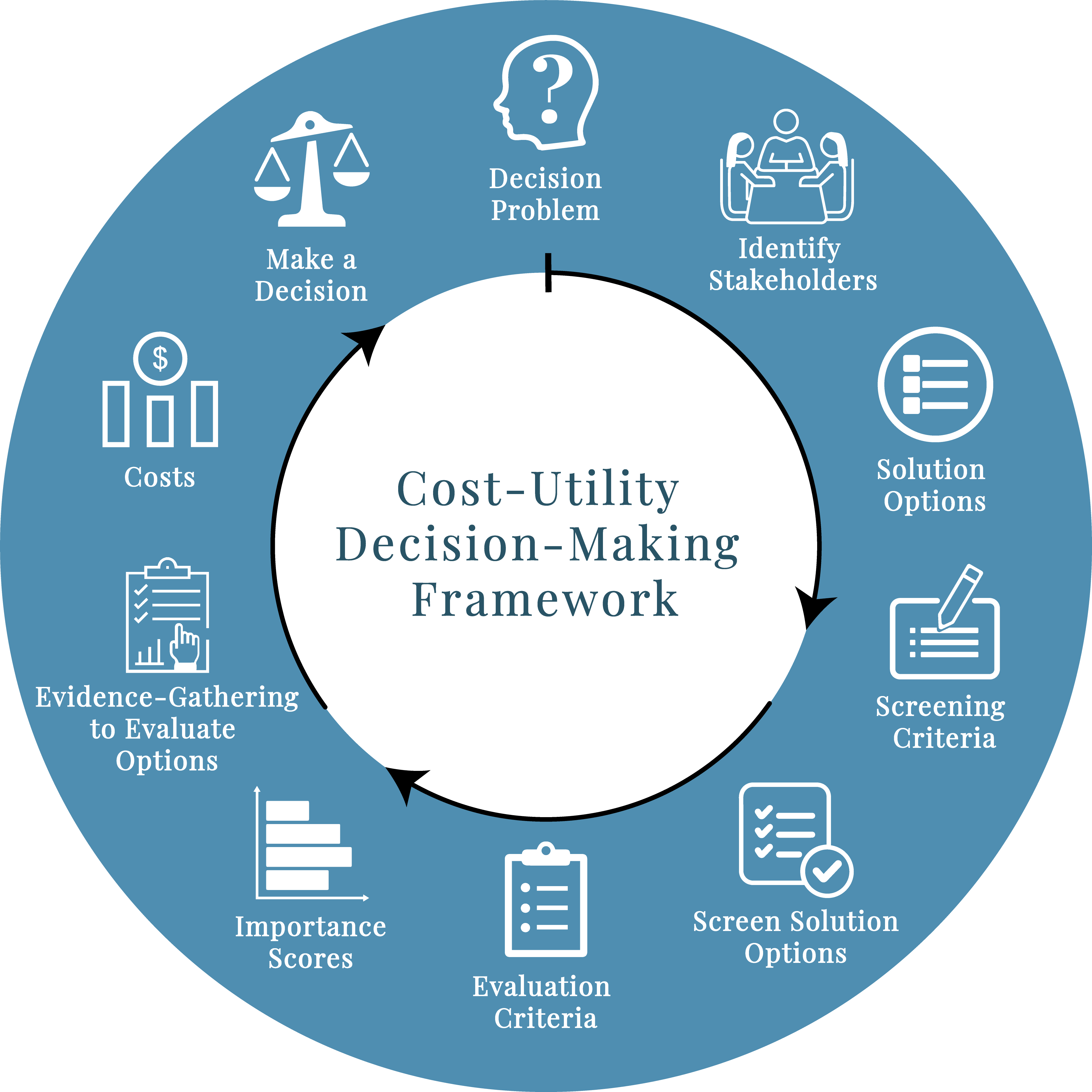 Circular flowchart of decision-making steps